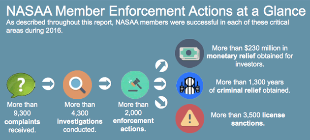 nasaa-member-enforcement-actions-at-a-glance